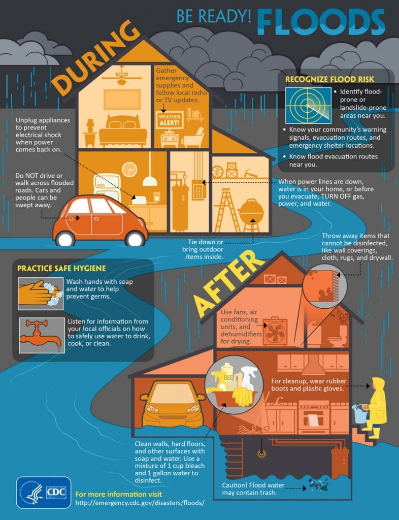 Flood preparation and post-flood cleanup tips