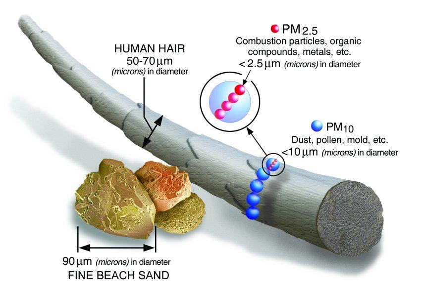 PM 2.5 air particles